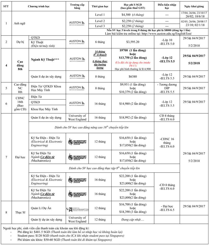 Chi tiết các khóa học tại Học viện Quản lý Auston Singapore