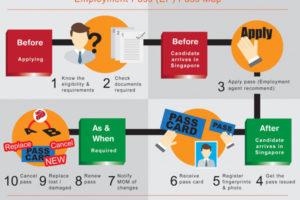 Tìm hiểu các loại thẻ lao động tại Singapore