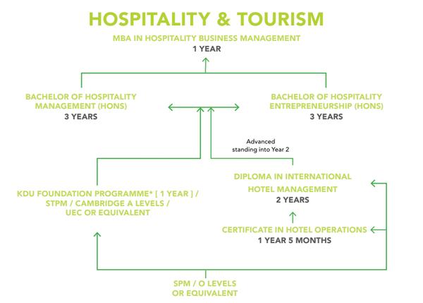 Lộ trình học ngành Du lịch – khách sạn