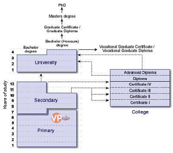 Sơ đồ tổng quan về hệ thống giáo dục Úc