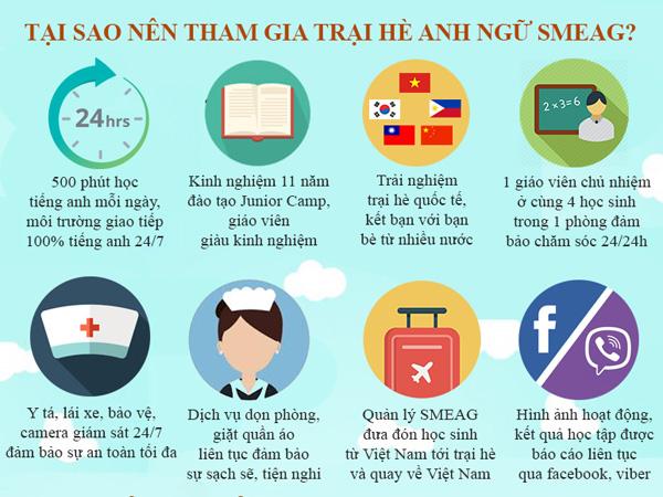 Tại sao nên du học hè tại trường Anh ngữ SMEAG Philippines