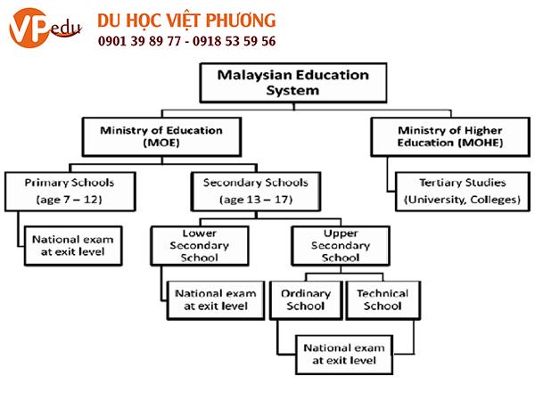 Giáo dục ở Malaysia được quản lý, điều hành bởi Bộ giáo dục và Bộ đại học. Tại mỗi bang sẽ có cơ sở giáo dục bang quản lý và điều hành riêng biệt.