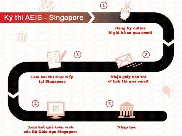 Quy trình dự thi AEIS gồm có 5 bước chính