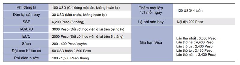 Những chi phí khác khi du học Philippines tại trường anh ngữ LSLC