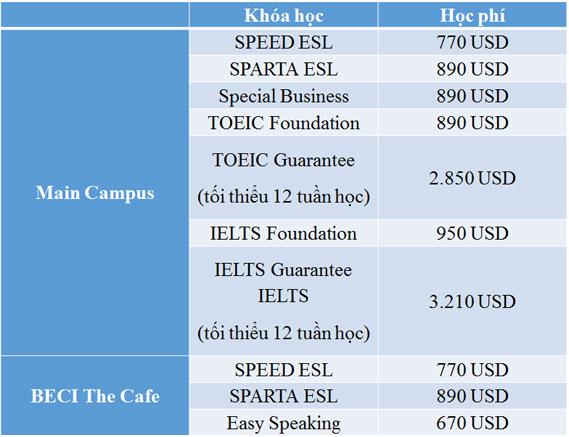 Chi phí các khóa học tại trường Anh ngữ Beci