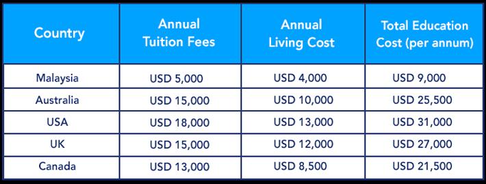 Bảng so sánh chi phí du học Malaysia với các nước khác